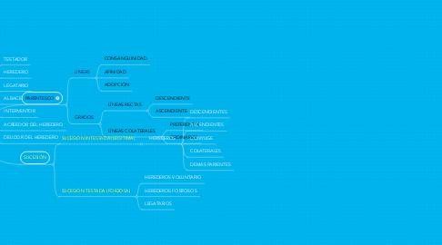 Mind Map: DERECHO SUCESORIO DERECHO DE FAMILIA