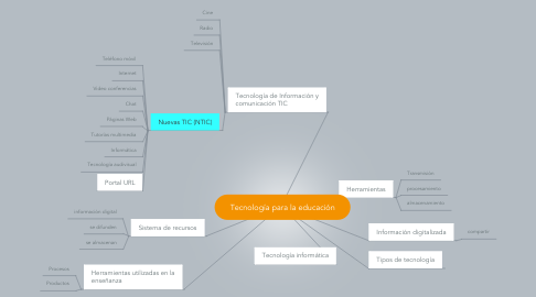 Mind Map: Tecnología para la educación