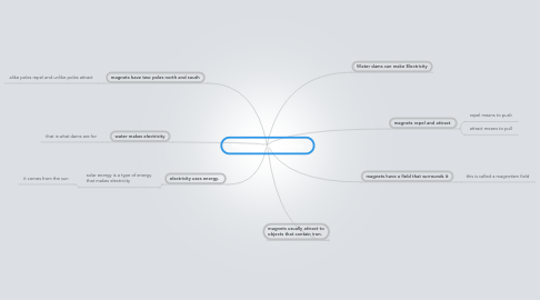 Mind Map: Magnetism and Electricity