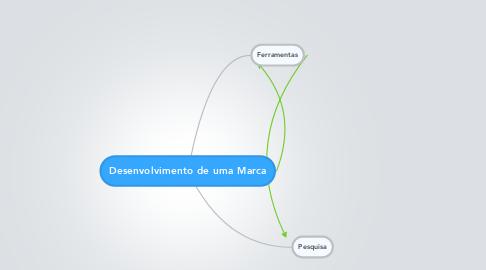 Mind Map: Desenvolvimento de uma Marca