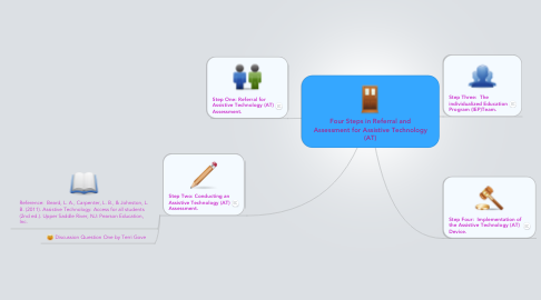 Mind Map: Four Steps in Referral and Assessment for Assistive Technology (AT)