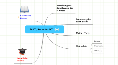 Mind Map: MATURA in der HTL