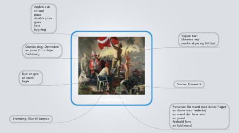 Mind Map: Kunstbillede