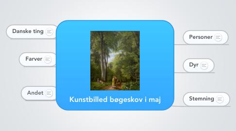Mind Map: Kunstbilled bøgeskov i maj