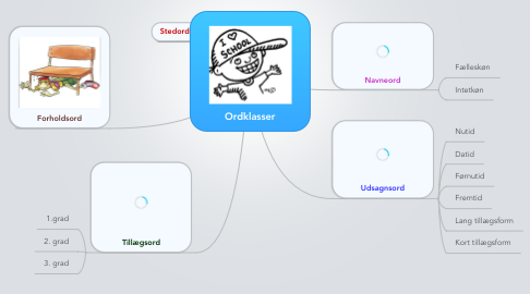 Mind Map: Ordklasser