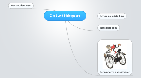 Mind Map: Ole Lund Kirkegaard