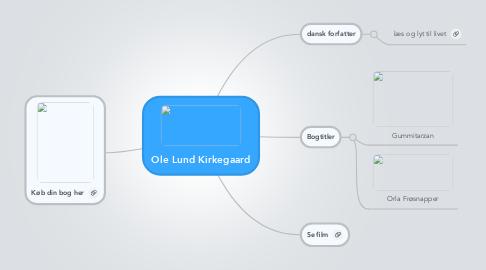 Mind Map: Ole Lund Kirkegaard