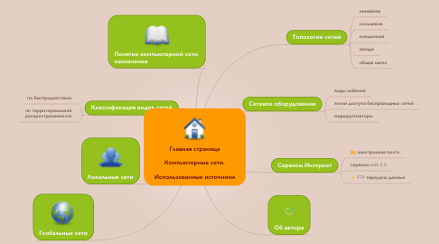 Mind Map: Главная страница  Компьютерные сети.  Использованные источники
