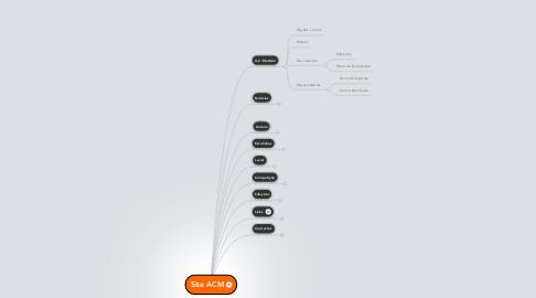 Mind Map: Site ACM