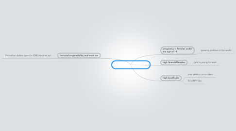 Mind Map: Teenage pregnancy