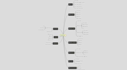 Mind Map: www.gksv.nl