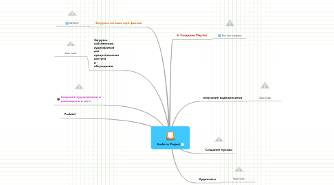 Mind Map: Audio in Project
