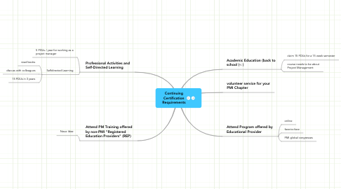 Mind Map: Continuing