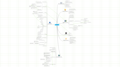 Mind Map: Idle Thoughts
