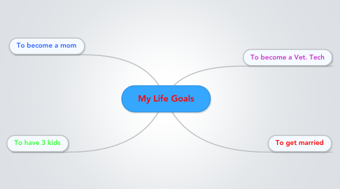 Mind Map: My Life Goals