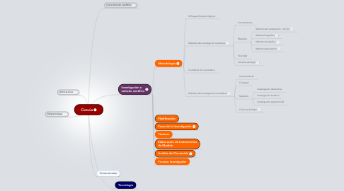 Mind Map: Ciencia