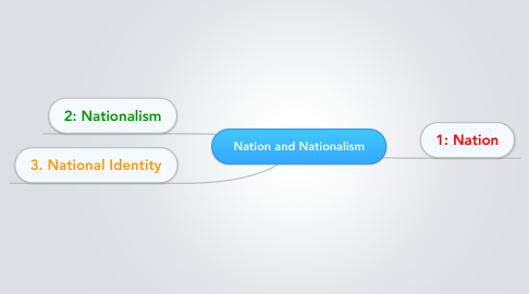 Mind Map: Nation and Nationalism