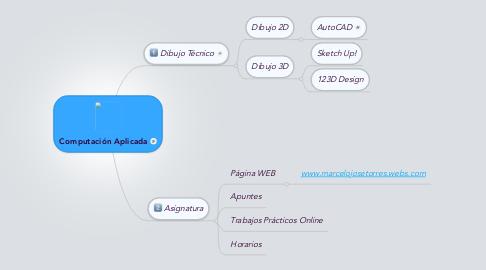 Mind Map: Computación Aplicada