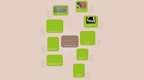 Mind Map: Katie's Lifespan Map