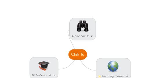 Mind Map: Chih Tu