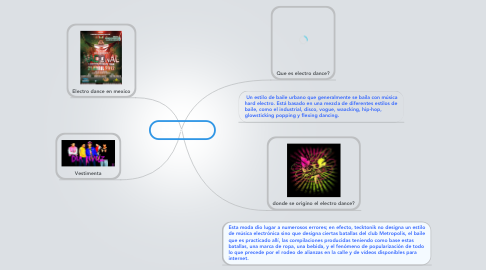 Mind Map: Electro Dance