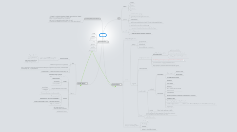 Mind Map: Lojze