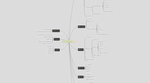 Mind Map: http://www.stichtingkien.nl