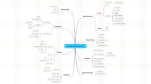 Mind Map: St. Paul