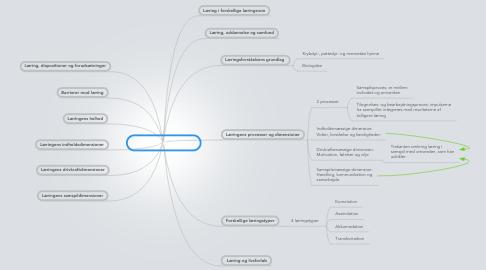 Mind Map: Læring af Knud Illeris