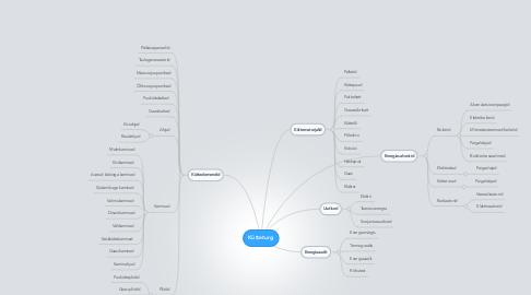 Mind Map: Kütteturg