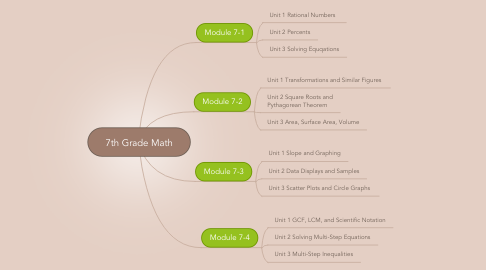 Mind Map: 7th Grade Math