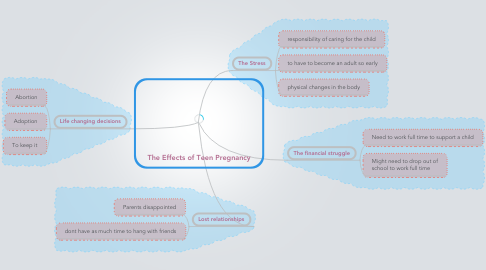 Mind Map: The Effects of Teen Pregnancy