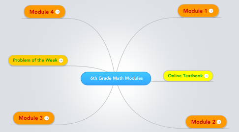 Mind Map: 6th Grade Math Modules