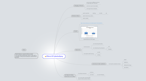 Mind Map: Effects Of Cyberbullying