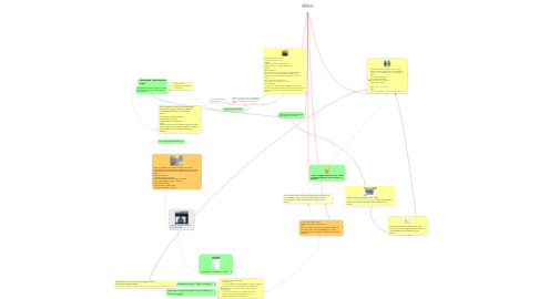 Mind Map: eGanz