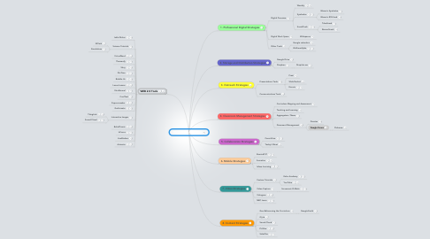 Mind Map: Blanco's iEducator Map