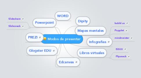 Mind Map: Modos de presentar