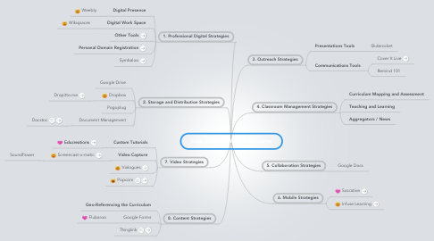 Mind Map: Copy of Becoming an iEducator