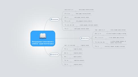 Mind Map: Безударные окончания в именах существительных