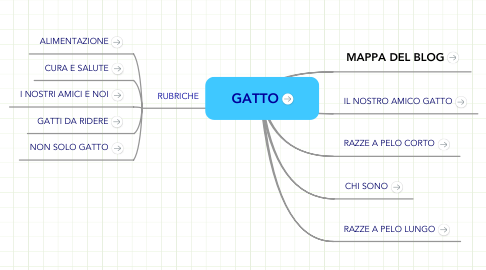 Mind Map: GATTO