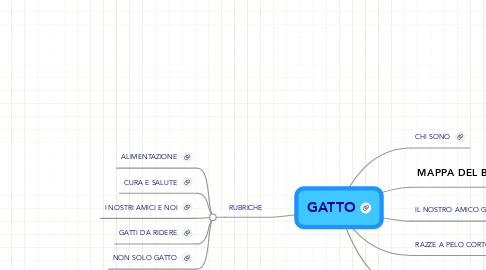 Mind Map: GATTO
