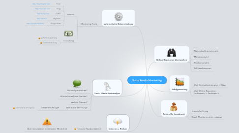 Mind Map: Social Media Monitoring