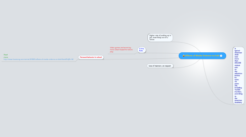 Mind Map: Effects of Media Violence on kids