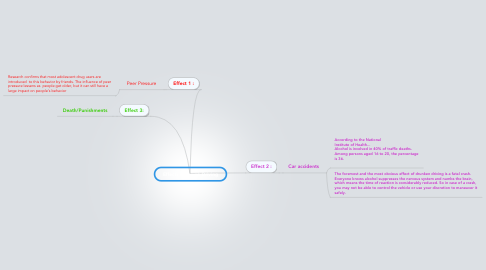 Mind Map: Effects of Drunk Driving