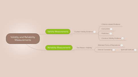 Mind Map: Validity and Reliability Measurements