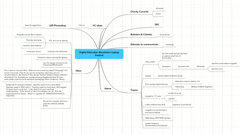 Mind Map: Digital Education Revolution Laptop Festival