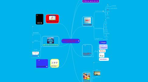 Mind Map: NUEVAS TECNOLOGÍAS DELA INFORMACIÓN