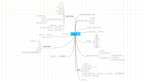 Mind Map: ipods