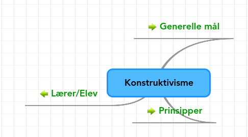 Mind Map: Konstruktivisme