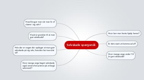 Mind Map: Selvskade spørgsmål.